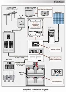 Iron Edison Grid System Design Wiring Diagram