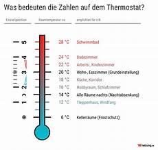 optimale raumtemperatur wissenswertes im 220 berblick