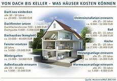 neues dach sparsame heizung modernisierungen finanziell