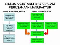 ppt siklus akuntansi biaya dalam perusahaan manufaktur powerpoint presentation id 5490412