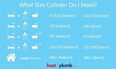 what size do i need water cylinders heat plumb