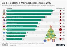 infografik die beliebtesten weihnachtsgeschenke statista