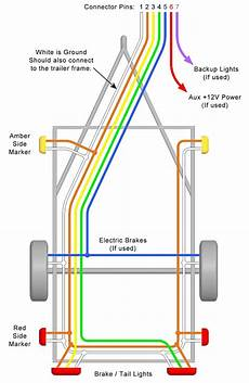 typical trailer wiring trailer wiring diagram lights brakes routing wires connectors
