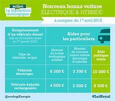 aide gouvernementale achat voiture aide achat vehicule hybride revia multiservices