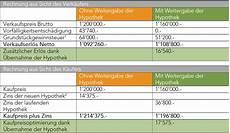 hypothek 252 bernehmen lohnt sich das moneypark ag