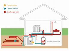 pompe a chaleur pour chauffage au sol sch 233 ma comment fonctionne une pompe 224 chaleur sol eau