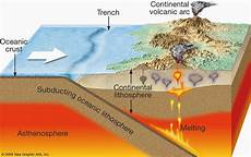 granites and convergence zones exle of the himalaya