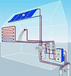 waermepumpe und solarthermie solar w 228 rmepumpe kombinationen im 220 berblick