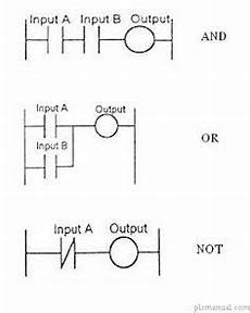 most commonly used relay instructions used in plc programming are as shown in the table below