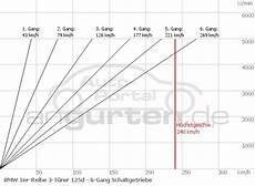 Bmw 125d Technische Daten - bmw 1er 3 t 252 rer 125d technische daten abmessungen