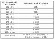 Calcul Ecotaxe Voiture Occasion Allemagne Bonus Malus Ce Qu Il Faut Savoir Lors De L Achat D Un