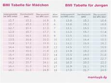 bmi rechner f 252 r kinder gesundheit mamiweb de