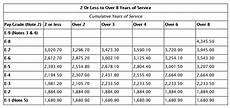 Air Force Reserve Monthly Pay Chart 2020 Military Pay Chart A Breakdown Of New Basic Pay