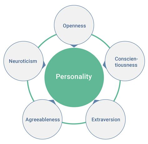 As If Personality