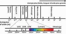 ultraviolets ou infrarouges ne pas confondre pour votre