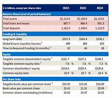bank of america net interest margin drops to all time low ficc revenues tumble 11 zero hedge