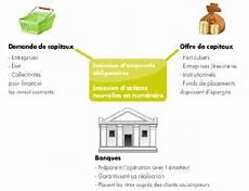 interm 233 diaire dans le financement de march 233 economie gouv fr