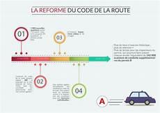 réforme du code de la route infographie reforme du code permis b code de la route