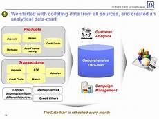 mietvertrag auf lebenszeit successful implementation of customer lifecycle management