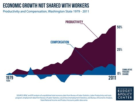 Wages In Economics
