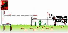 clotures electriques pour animaux cloture electrique schema
