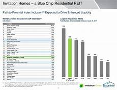 Apartment Reit Merger by Mega Merger Creates Country S Largest Landlord American