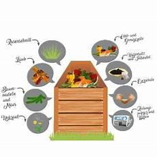was darf auf den kompost 12 tipps f 252 r richtiges kompostieren lagerhaus