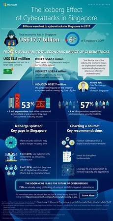 best cyber cybersecurity threats to cost organisations in singapore