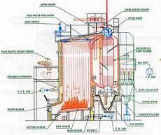 Ketel Uap Boiler Di Pabrik Kelapa Sawit Industri Sawit