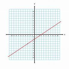 slope intercept form equation of a line exle
