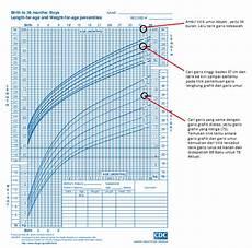 Age Malvorlagen Untuk Anak Menghitung Tinggi Badan Berat Badan Dan Lingkar Kepala