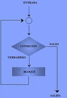 libreria conio h monikita adsi representacion grafica ciclo repetitivo