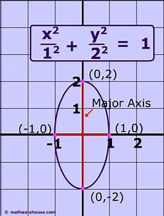 ellipse standard form calculator equations and formula of conic sections