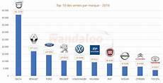 top 10 constructeur automobile 2017 classement vente automobile 2014