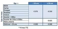 assurance moto prix prix assurance scooter 50cc belgique