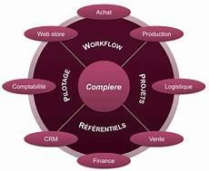 Compiere Leader Des Erp Open Source Par Odm Technologies