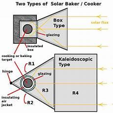 Kaleidoscopic Solar Oven Cooker Green Waiting