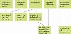 The Elizabethan Age In Englisch Sch 252 Lerlexikon Lernhelfer