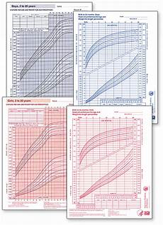 Aap Infant Growth Chart Pediatric Growth Chart Economy Package Aap