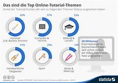 top themen infografik das sind die top tutorial themen statista