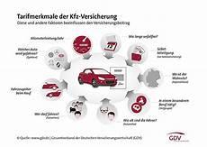 Neue Typ Und Regionalklassen 2017 Motormobiles