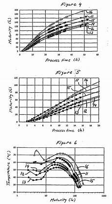 Beton Aushärten Beschleunigen - patent ep2197641b1 verfahren zur aush 228 rtung und