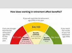 is social security taxable after age 70