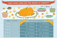 how long it takes to roast a turkey