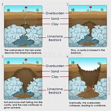 how sinkholes form sinkholes history images science projects foundation repair science behind the formation of sinkholes science struck