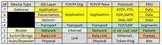 mastering the osi tcp ip models jared heinrichs
