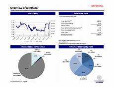 Confidential Overview by Centerboard Securities Confidential Section Ii Overview