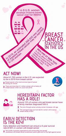 blogs about cancer breast cancer statistics in the us infographics proimprint blog tips to choose your