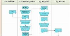 softskill 2012 siklus produksi flowchart konversi di rebanas rebanas