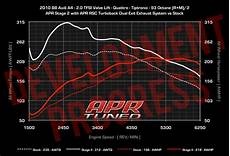 vwvortex com apr stage ii b8 a4 exhaust programming development update with dyno results